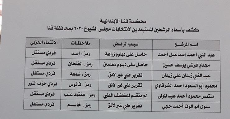 ننشر أسماء مرشحي انتخابات مجلس الشيوخ بقنا | الوفد
