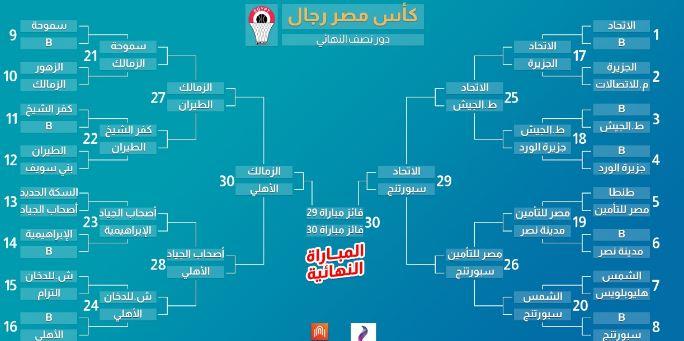 بولة منافسات كأس مصر لكرة السلة