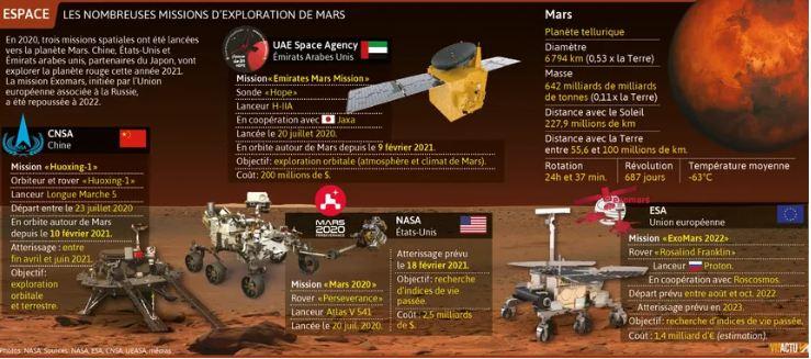 ناسا في مهمة على المريخ