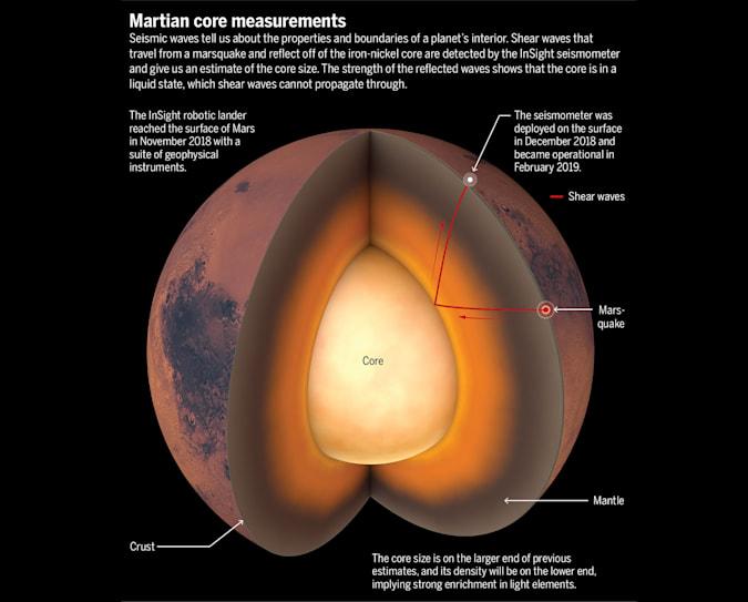 رؤى ناسا تكشف عن أول نظرة تفصيلية على الجزء الداخلي من كوكب المريخ