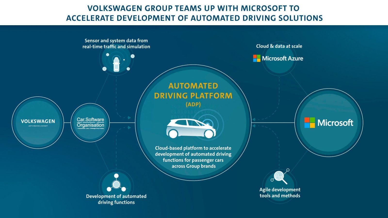 تتعاون فولكس فاجن مع Microsoft في السحابة ذاتية القيادة