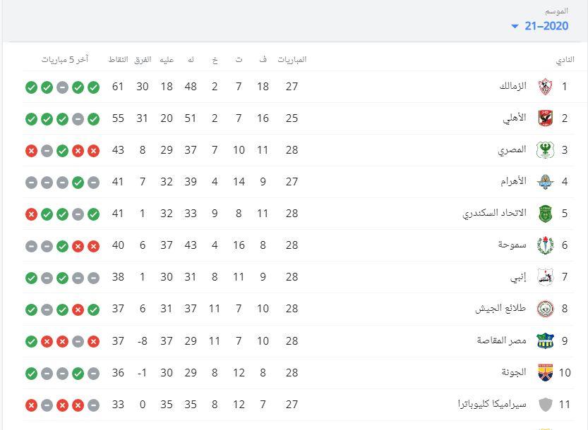 جدول ترتيب الدوري المصري موسم 2020- 2021